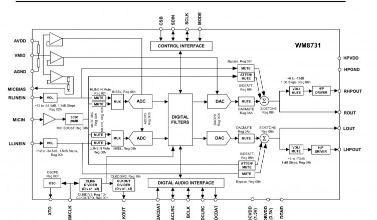 FPGA Wolfson WM8731 Audio distortion problem and solution