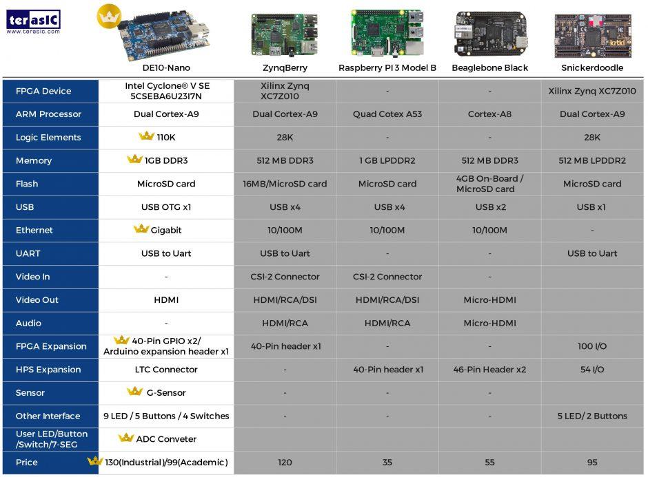 MiSTer ported to Altera DE1-SoC FPGA – ModernHackers com